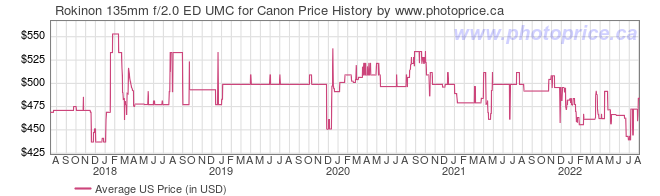 US Price History Graph for Rokinon 135mm f/2.0 ED UMC for Canon