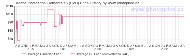 Price History Graph for Adobe Photoshop Elements 15 (DVD)