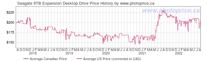 Price History Graph for Seagate 8TB Expansion Desktop Drive