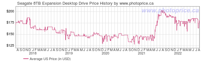 US Price History Graph for Seagate 8TB Expansion Desktop Drive