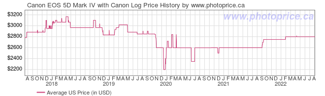 US Price History Graph for Canon EOS 5D Mark IV with Canon Log