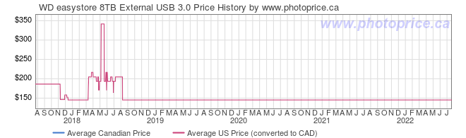 Price History Graph for WD easystore 8TB External USB 3.0