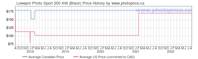 Price History Graph for Lowepro Photo Sport 200 AW (Black)