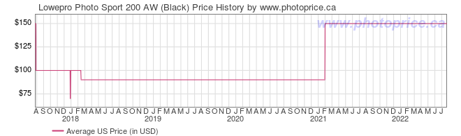 US Price History Graph for Lowepro Photo Sport 200 AW (Black)
