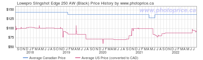 Price History Graph for Lowepro Slingshot Edge 250 AW (Black)