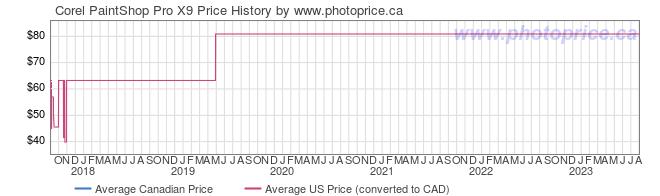Price History Graph for Corel PaintShop Pro X9
