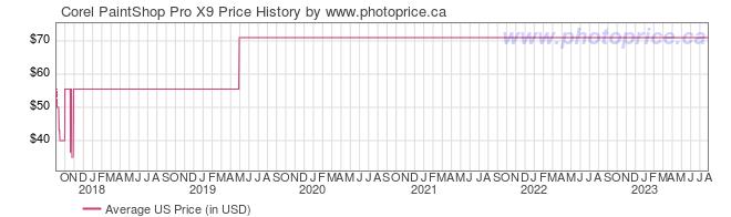 US Price History Graph for Corel PaintShop Pro X9