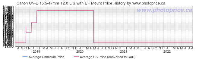 Price History Graph for Canon CN-E 15.5-47mm T2.8 L S with EF Mount