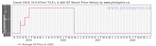 US Price History Graph for Canon CN-E 15.5-47mm T2.8 L S with EF Mount