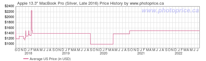 US Price History Graph for Apple 13.3