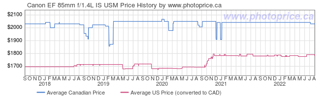 Price History Graph for Canon EF 85mm f/1.4L IS USM