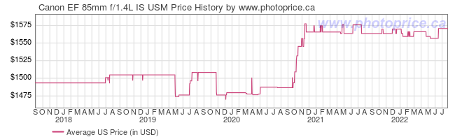 US Price History Graph for Canon EF 85mm f/1.4L IS USM