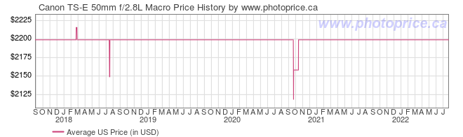 US Price History Graph for Canon TS-E 50mm f/2.8L Macro