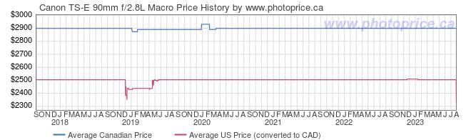 Price History Graph for Canon TS-E 90mm f/2.8L Macro