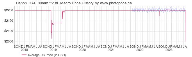 US Price History Graph for Canon TS-E 90mm f/2.8L Macro