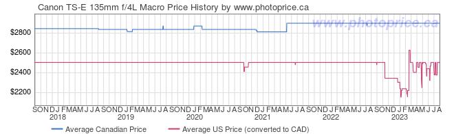 Price History Graph for Canon TS-E 135mm f/4L Macro