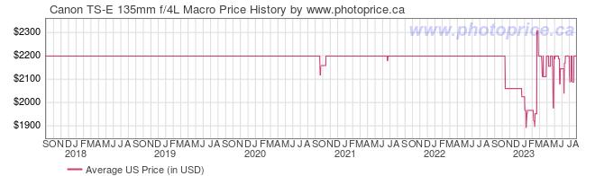 US Price History Graph for Canon TS-E 135mm f/4L Macro