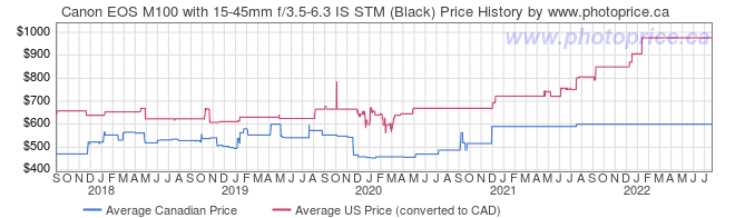 Price History Graph for Canon EOS M100 with 15-45mm f/3.5-6.3 IS STM (Black)