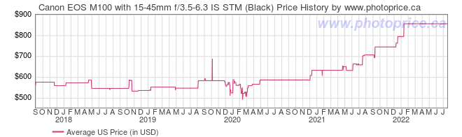 US Price History Graph for Canon EOS M100 with 15-45mm f/3.5-6.3 IS STM (Black)