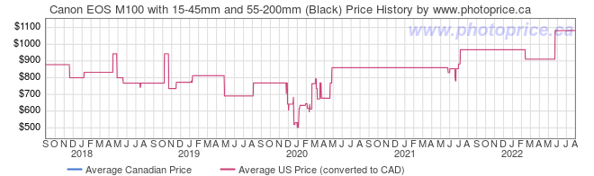 Price History Graph for Canon EOS M100 with 15-45mm and 55-200mm (Black)