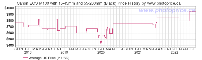 US Price History Graph for Canon EOS M100 with 15-45mm and 55-200mm (Black)