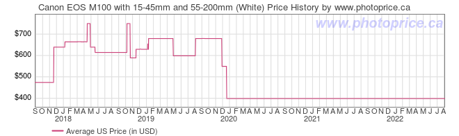 US Price History Graph for Canon EOS M100 with 15-45mm and 55-200mm (White)