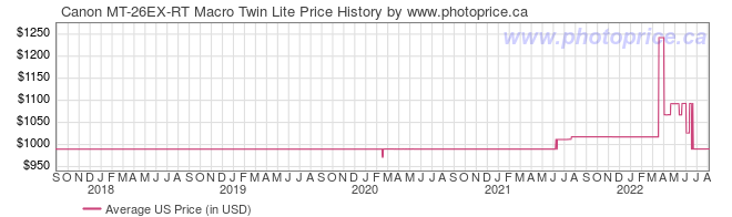 US Price History Graph for Canon MT-26EX-RT Macro Twin Lite