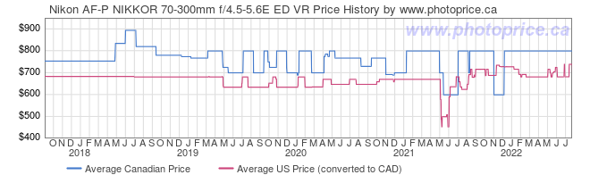 Price History Graph for Nikon AF-P NIKKOR 70-300mm f/4.5-5.6E ED VR