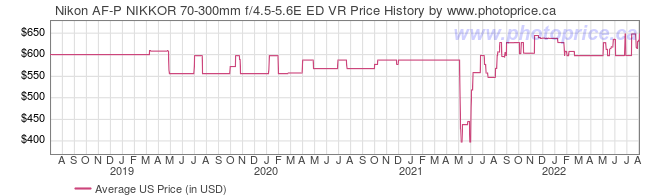 US Price History Graph for Nikon AF-P NIKKOR 70-300mm f/4.5-5.6E ED VR