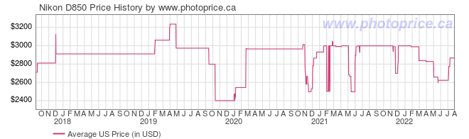 US Price History Graph for Nikon D850