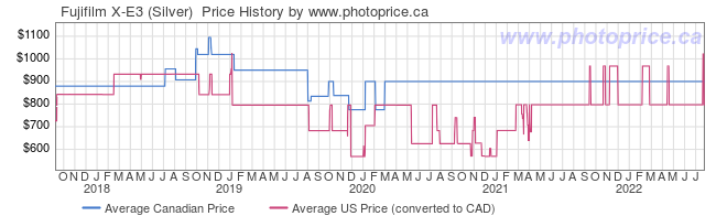Price History Graph for Fujifilm X-E3 (Silver)