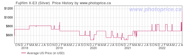 US Price History Graph for Fujifilm X-E3 (Silver)