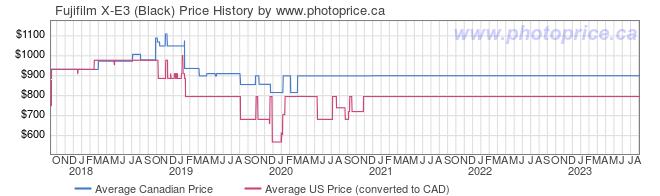 Price History Graph for Fujifilm X-E3 (Black)