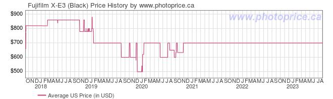 US Price History Graph for Fujifilm X-E3 (Black)