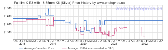 Price History Graph for Fujifilm X-E3 with 18-55mm Kit (Silver)
