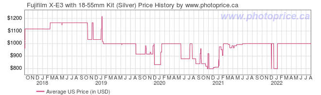 US Price History Graph for Fujifilm X-E3 with 18-55mm Kit (Silver)