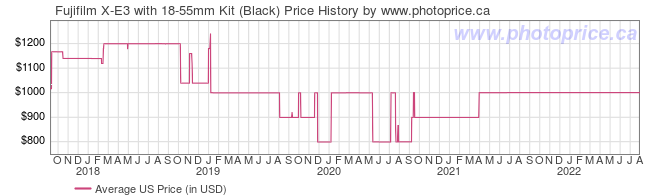 US Price History Graph for Fujifilm X-E3 with 18-55mm Kit (Black)