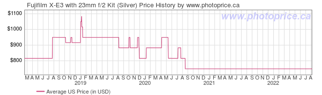 US Price History Graph for Fujifilm X-E3 with 23mm f/2 Kit (Silver)