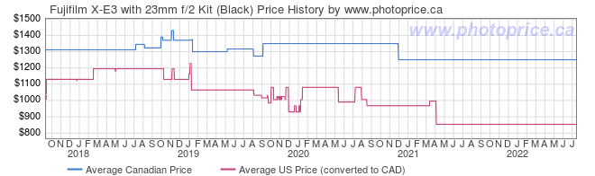 Price History Graph for Fujifilm X-E3 with 23mm f/2 Kit (Black)