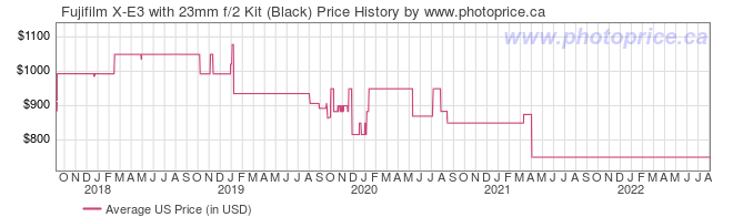 US Price History Graph for Fujifilm X-E3 with 23mm f/2 Kit (Black)