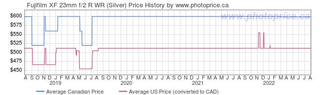 Price History Graph for Fujifilm XF 23mm f/2 R WR (Silver)