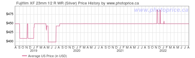 US Price History Graph for Fujifilm XF 23mm f/2 R WR (Silver)