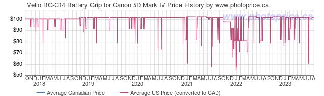Price History Graph for Vello BG-C14 Battery Grip for Canon 5D Mark IV