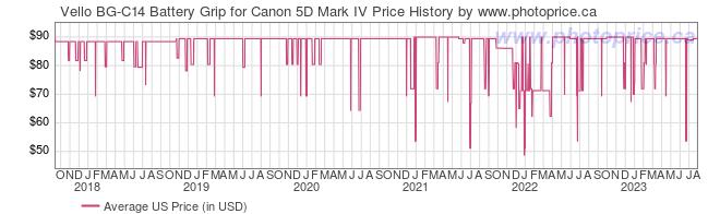 US Price History Graph for Vello BG-C14 Battery Grip for Canon 5D Mark IV