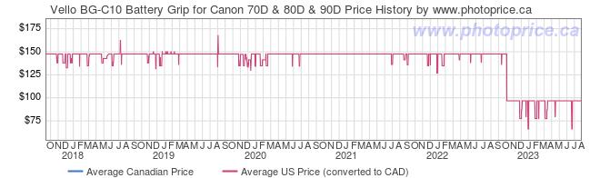 Price History Graph for Vello BG-C10 Battery Grip for Canon 70D & 80D & 90D