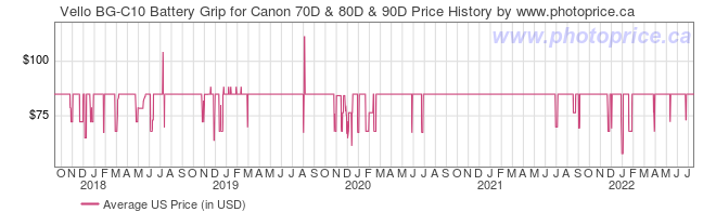 US Price History Graph for Vello BG-C10 Battery Grip for Canon 70D & 80D & 90D