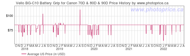 US Price History Graph for Vello BG-C10 Battery Grip for Canon 70D & 80D