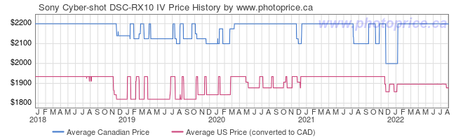 Price History Graph for Sony Cyber-shot DSC-RX10 IV