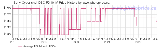 US Price History Graph for Sony Cyber-shot DSC-RX10 IV