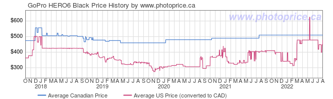Price History Graph for GoPro HERO6 Black
